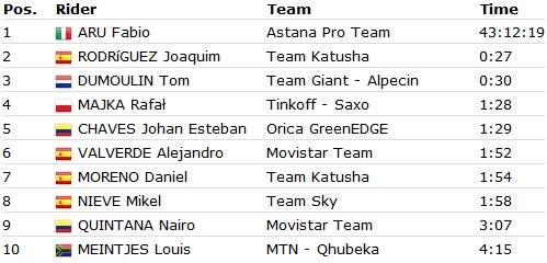 vuelta-11-top-ten