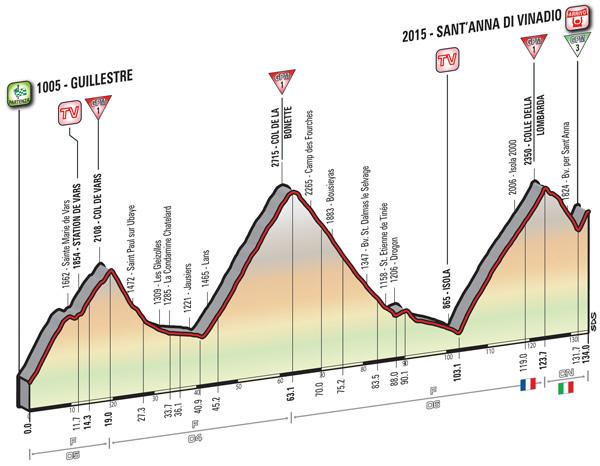 2016 Giro, Stage 20