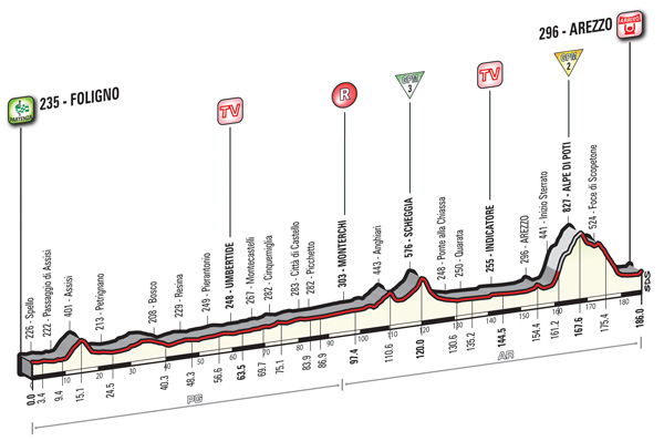 2016 Giro d'Italia, stage eight