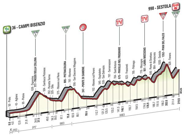 2016 Giro, stage 10