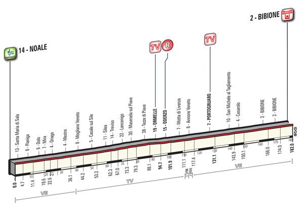 2016 Giro, stage 12