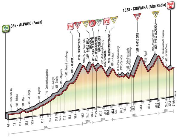 2016 Giro, stage 14