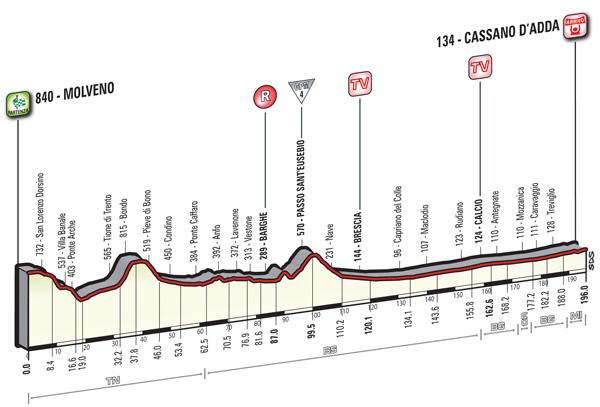 2016 Giro, stage 17