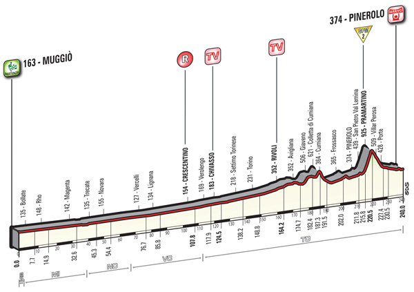 2016 Giro, stage 18