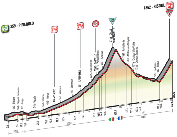2016 Giro, stage 19
