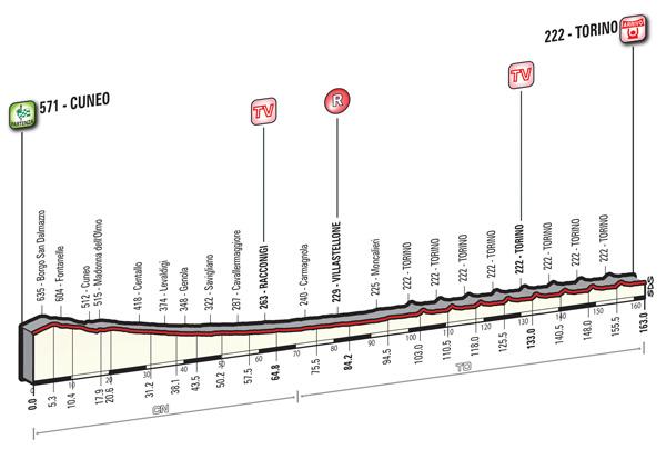 2016 Giro, stage 21