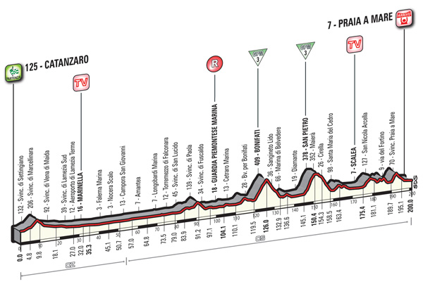 2016 Giro, stage four