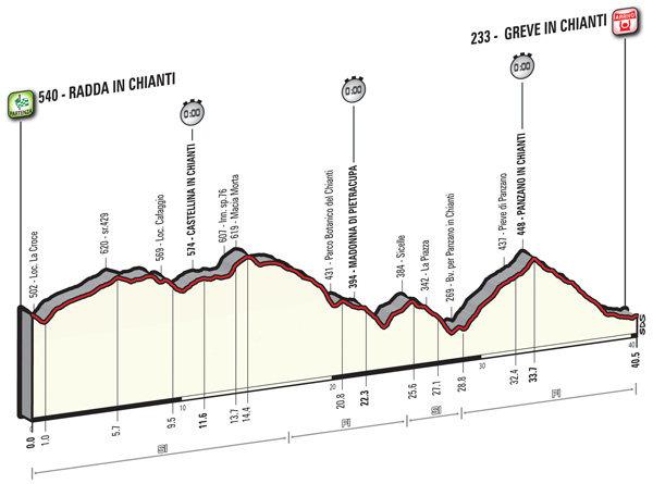 2016 Giro, stage nine