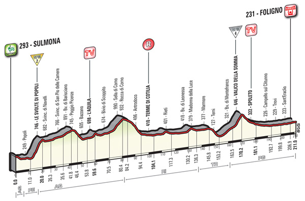 2016 Giro, stage seven