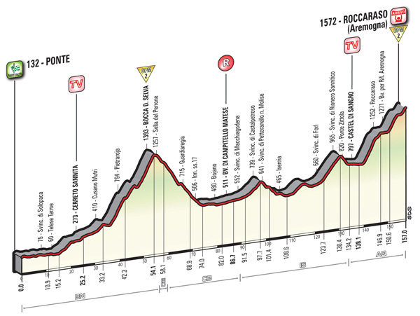 2016 Giro, stage six