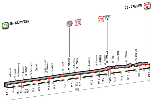 2016 Giro, stage three