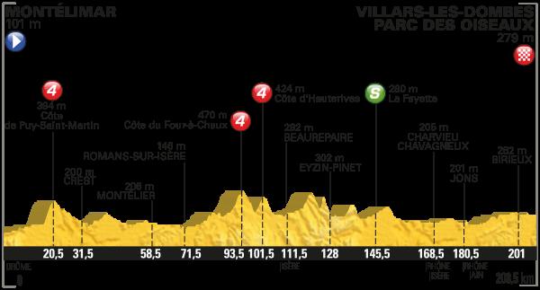 2016 Tour de France, Stage 14