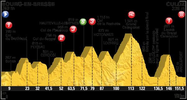 2016 Tour de France, Stage 15