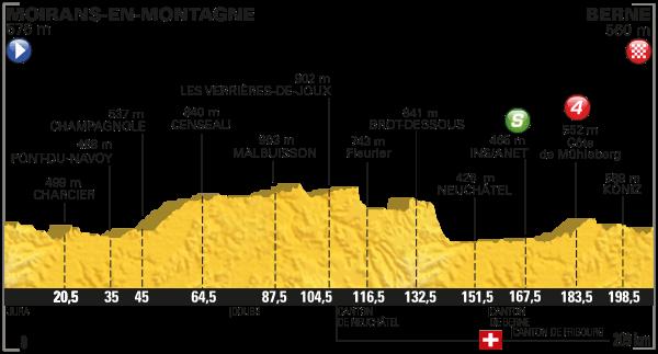 2016 Tour de France, Stage 16