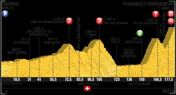 2016 Tour de France, Stage 17