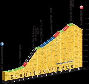 2016 Tour de France, Stage 18