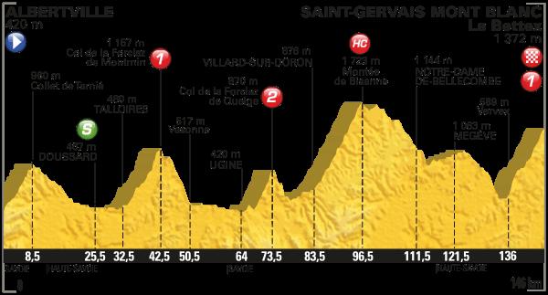 2016 Tour de France, Stage 19
