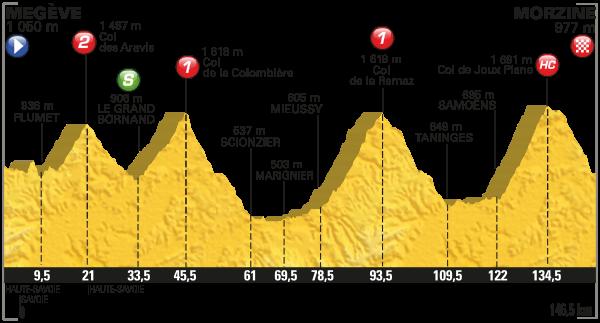 2016 Tour de France, Stage 20