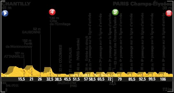 2016 Tour de France, Stage 21