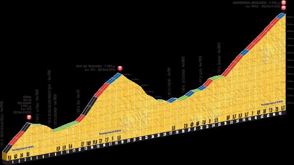 2016 Tour de France, Stage 9