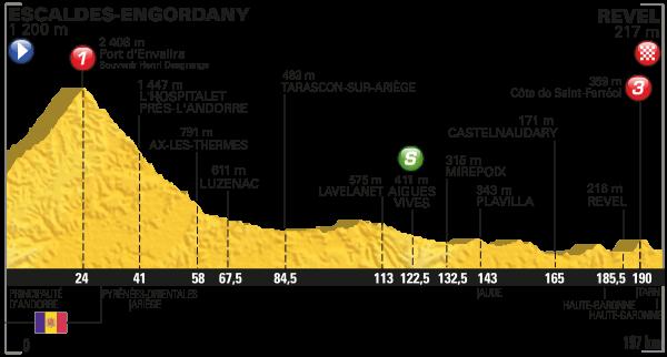 2016 Tour de France, stage 10