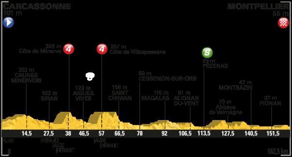 2016 Tour de France, stage 11