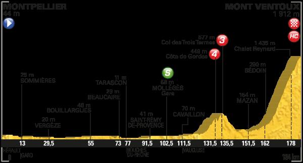 2016 Tour de France, stage 12