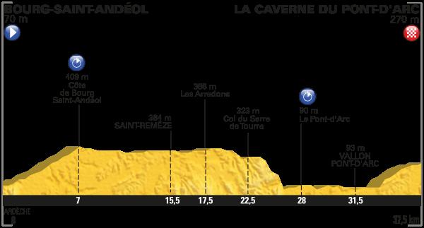 2016 Tour de France, stage 13