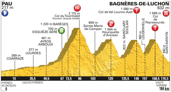 2016 Tour de France, stage eight
