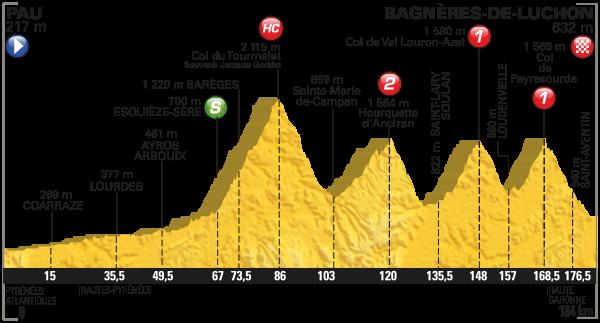 2016 Tour de France, stage eight