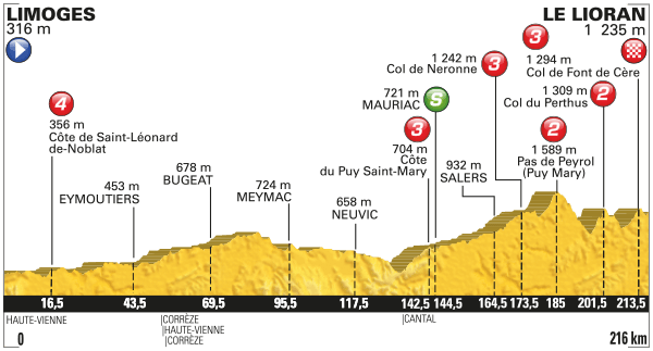 2016 Tour de France, stage five
