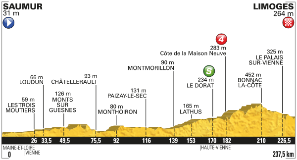 2016 Tour de France, stage four