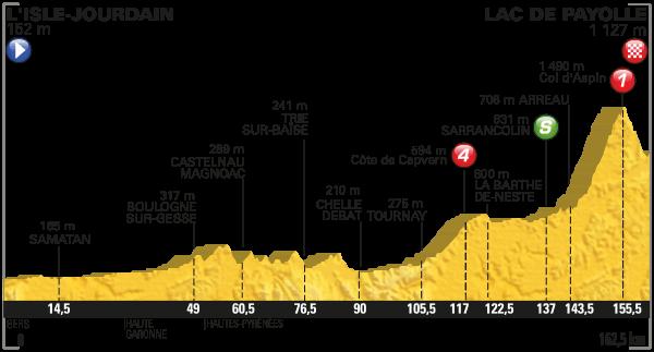 2016 Tour de France, stage seven
