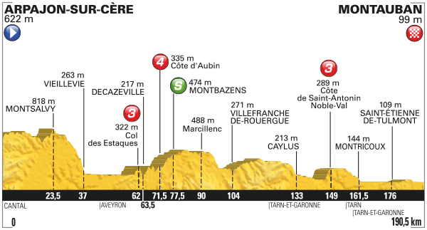 2016 Tour de France, stage six