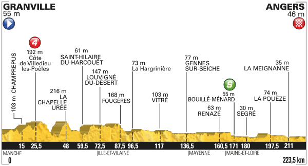 2016 Tour de France, stage three