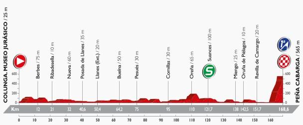 Vuelta 2016, stage 11