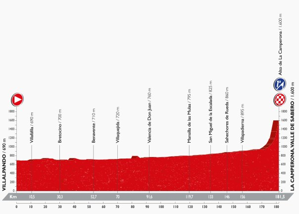 Vuelta 2016, stage eight