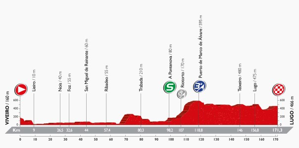 Vuelta 2016, stage five