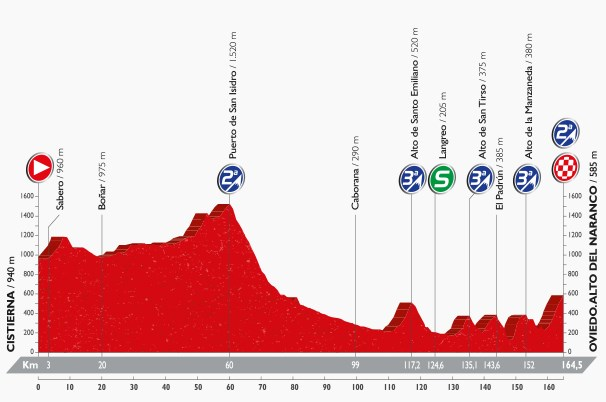 Vuelta 2016, stage nine