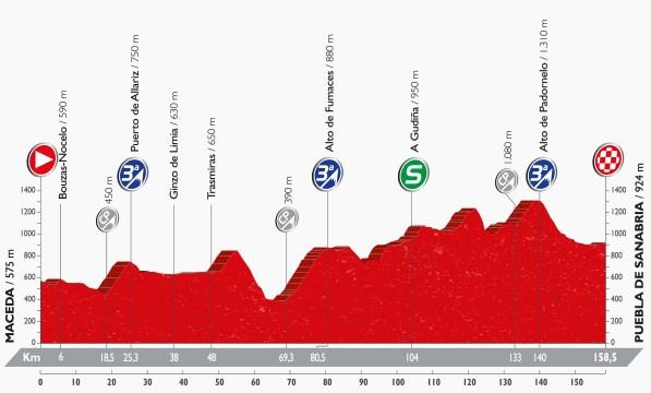 Vuelta 2016, stage seven