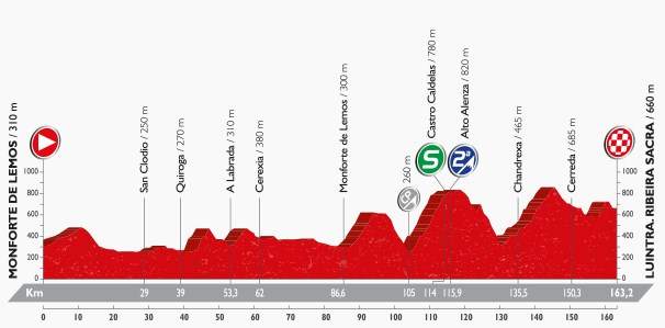 Vuelta 2016, stage six
