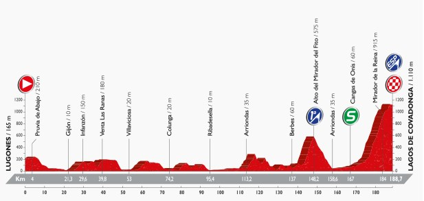 Vuelta 2016, stage ten