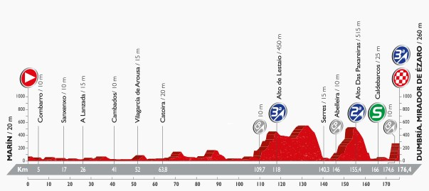Vuelta 2016, stage three