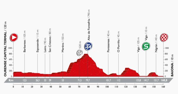 Vuelta 2016, stage two