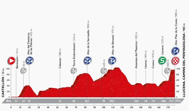 2016 Vuelta, Stage 17