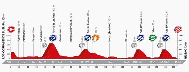 Vuelta 2016, stage 12