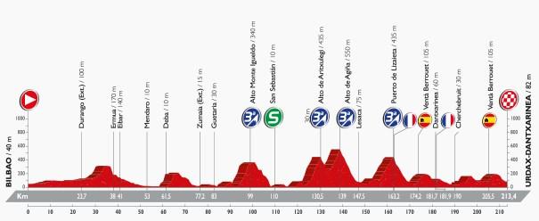 Vuelta 2016, stage 13