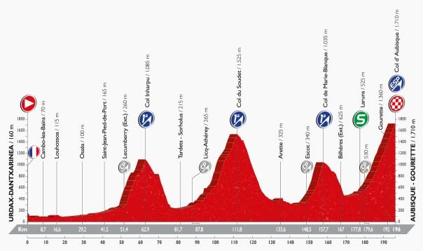 Vuelta 2016, stage 14