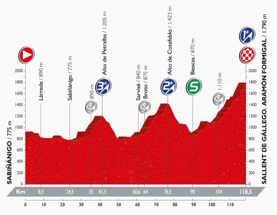 Vuelta 2016, stage 15