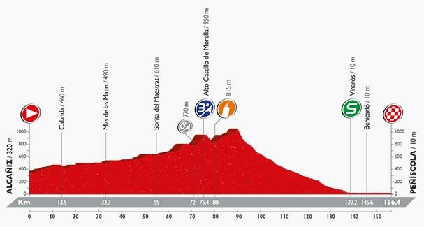 Vuelta 2016, stage 16
